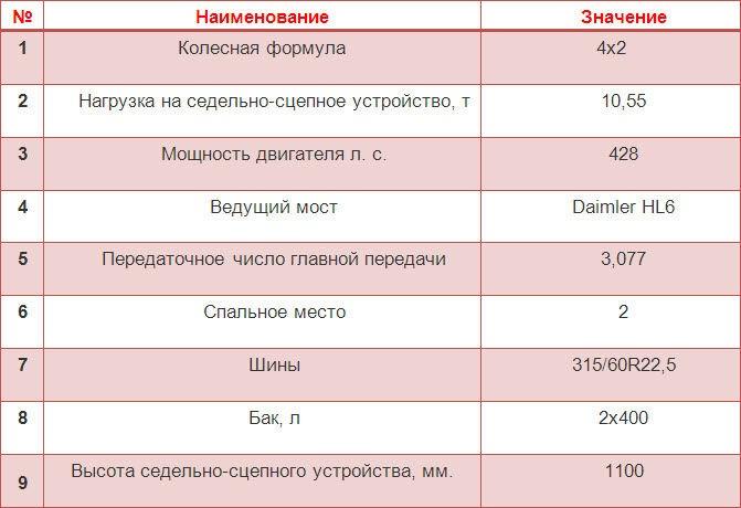 новый КамАЗ 5490 фото, видео, цена