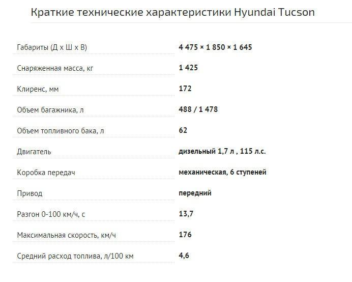 hyundai tucson 2015 тест драйв