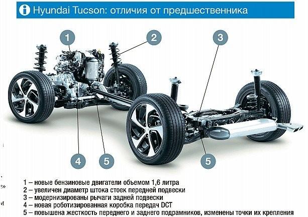 Новый Hyundai Tucson тест драйв видео