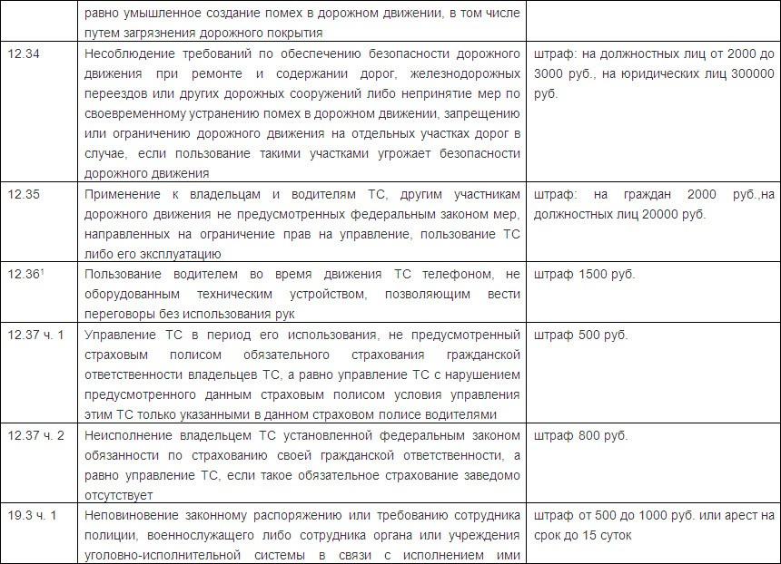 Штрафы 2016 пдд Россия