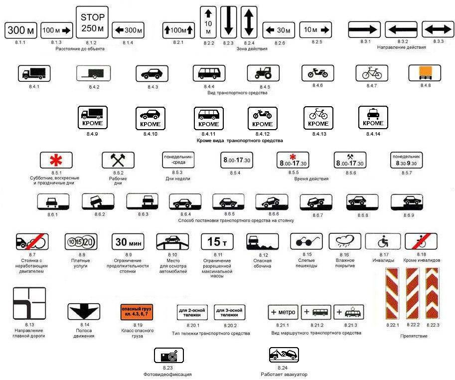 ПДД знаки дорожного движения с пояснениями 2016 год