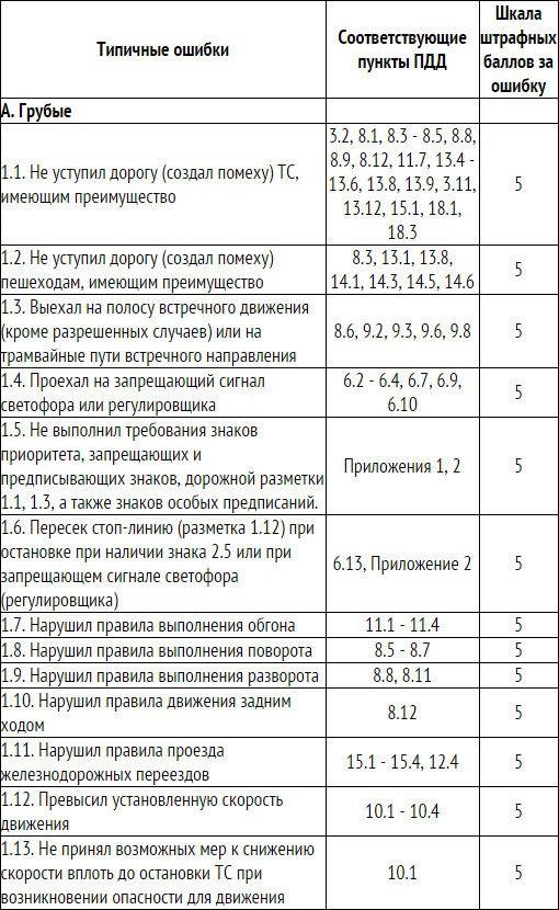 Новые практические экзамены ГИБДД на площадке и в городе