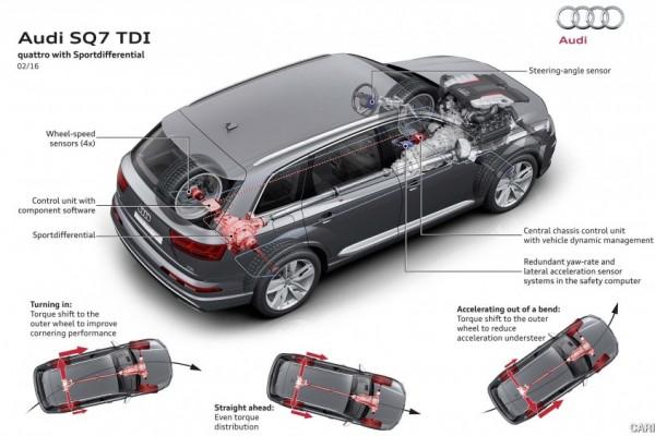 Audi SQ7 TDI 2017 (5)