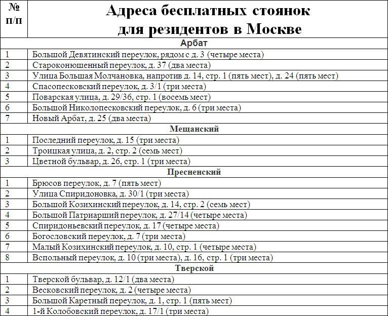 Полный список адресов стоянок для резидентов