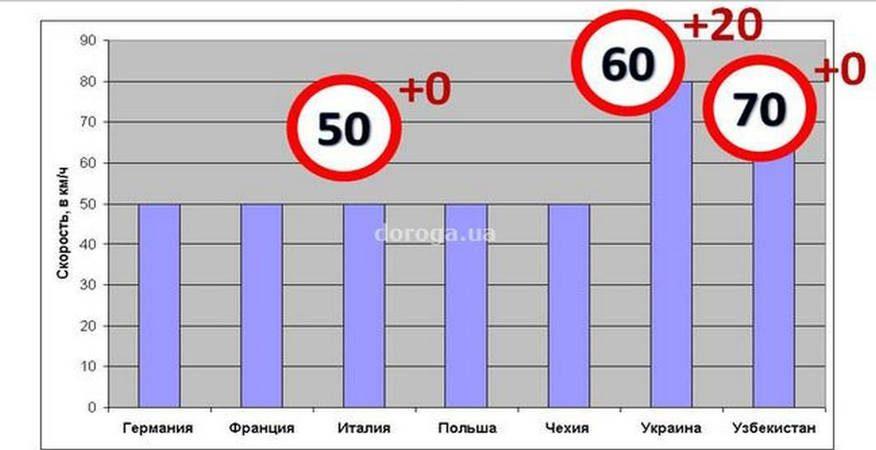 """Новое наказание за превышение скорости в Украине или """"Не 20, а - 5!"""""""