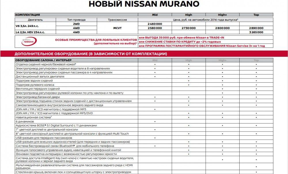 Новый Ниссан Мурано 2016: цена и комплектация в России