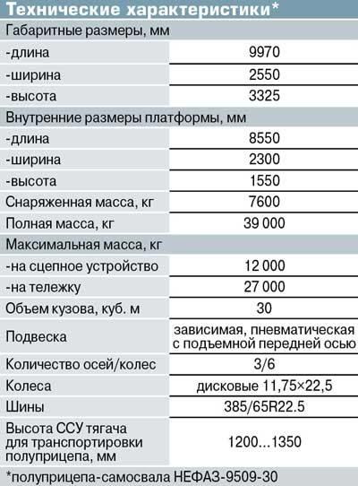 Новый полуприцеп-самосвал НЕФАЗ 9509-16-30