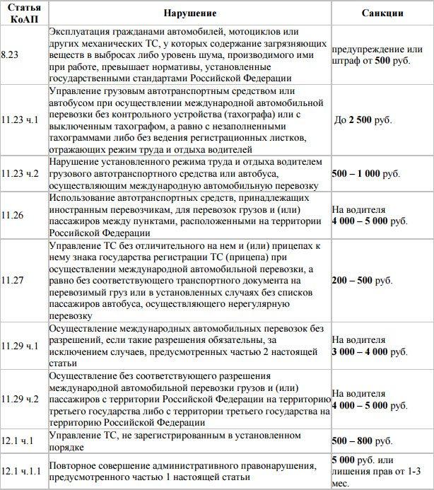 таблица за полная нарушение штрафов