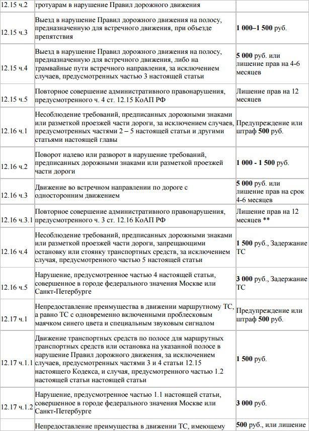 Штрафы ГИБДД 2017: полная таблица с дополнениями и изменениями
