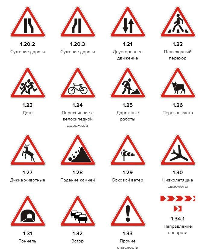 Запрещающие знаки дорожного движения и их обозначения охрана труда и пожарная безопасность обучение