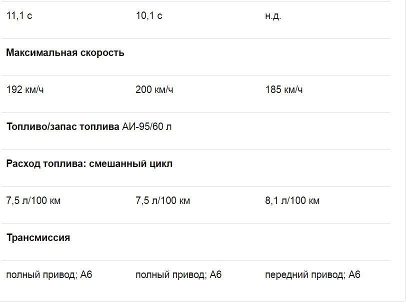 Обновленный Форд Куга российской сборки: отличия и тест-драйв