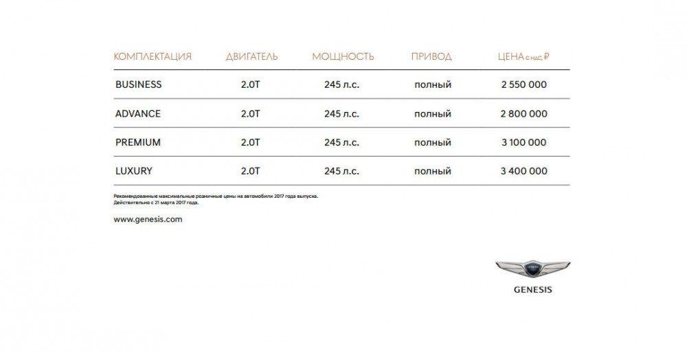 Genesis G80 в России: цены и комплектации