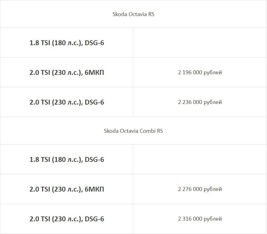 Skoda Octavia RS 2017 цена и комплектация