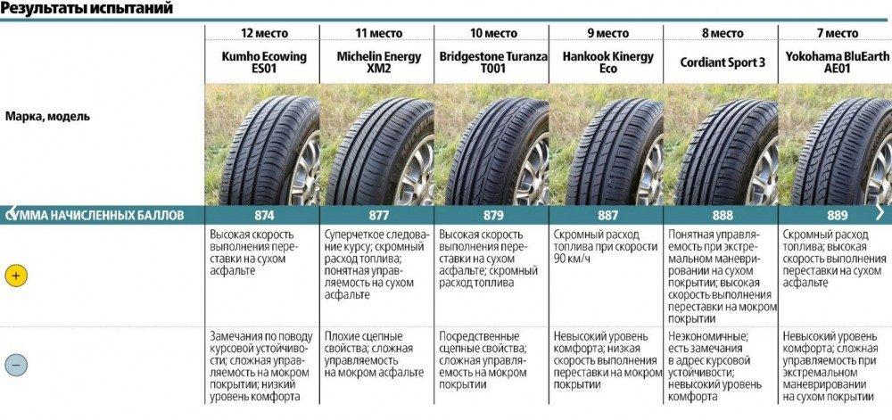 Сравнительный тест летних шин 195/65 R15 (2017)