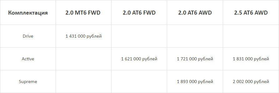 Мазда СХ-5 2017: известна цена и комплектации в России