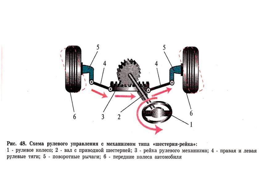 Признаки неисправности рулевой рейки