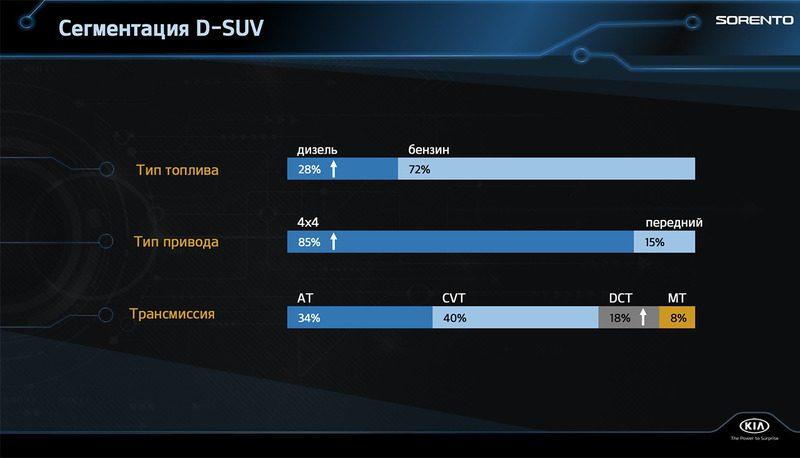 Новый Kia Sorento 2021: главные отличия